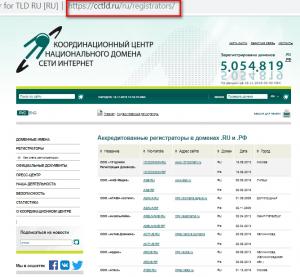 Аккредитованные регистраторы доменов