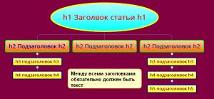 Схема структуры статьи