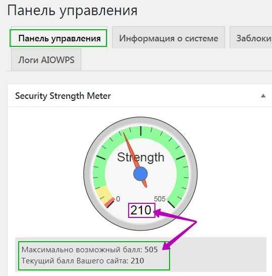 All In One WP Security - панель управления -Strength