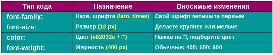 Таблица изменяемых параметров шрифтов